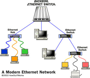 Gigabit Ethernet Fiber on Metro Ethernet Over Fiber Optic  2 Mbps To 10 Gigabit