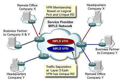 mpls_service