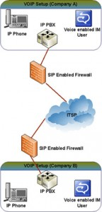 SIP Trunking Services